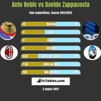 Ante Rebic vs Davide Zappacosta h2h player stats
