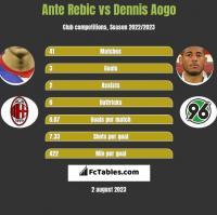 Ante Rebic vs Dennis Aogo h2h player stats