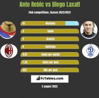Ante Rebic vs Diego Laxalt h2h player stats