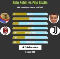 Ante Rebic vs Filip Kostic h2h player stats