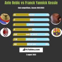 Ante Rebic vs Franck Yannick Kessie h2h player stats