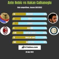 Ante Rebic vs Hakan Calhanoglu h2h player stats