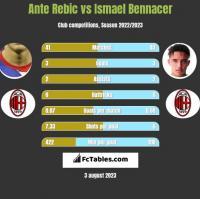 Ante Rebic vs Ismael Bennacer h2h player stats