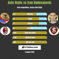 Ante Rebic vs Ivan Radovanovic h2h player stats