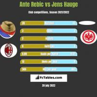 Ante Rebic vs Jens Hauge h2h player stats