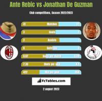 Ante Rebic vs Jonathan De Guzman h2h player stats