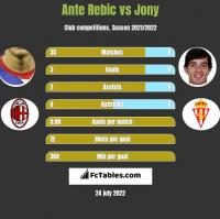 Ante Rebic vs Jony h2h player stats