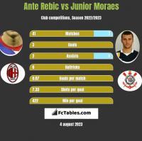 Ante Rebic vs Junior Moraes h2h player stats