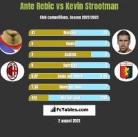 Ante Rebic vs Kevin Strootman h2h player stats