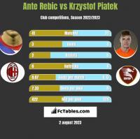Ante Rebic vs Krzystof Piatek h2h player stats