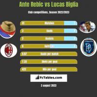 Ante Rebic vs Lucas Biglia h2h player stats