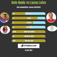 Ante Rebic vs Lucas Leiva h2h player stats