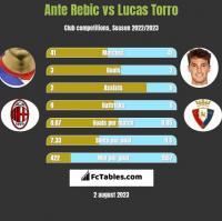 Ante Rebic vs Lucas Torro h2h player stats