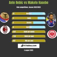 Ante Rebic vs Makoto Hasebe h2h player stats