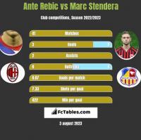 Ante Rebic vs Marc Stendera h2h player stats