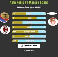 Ante Rebic vs Marcos Acuna h2h player stats