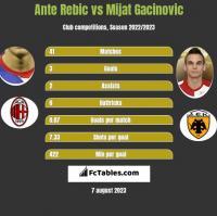 Ante Rebic vs Mijat Gacinovic h2h player stats