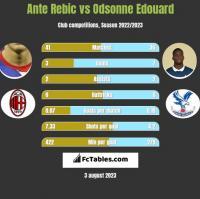 Ante Rebic vs Odsonne Edouard h2h player stats