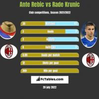 Ante Rebic vs Rade Krunic h2h player stats