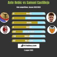 Ante Rebic vs Samuel Castillejo h2h player stats