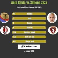 Ante Rebic vs Simone Zaza h2h player stats
