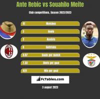 Ante Rebic vs Souahilo Meite h2h player stats