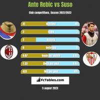 Ante Rebic vs Suso h2h player stats