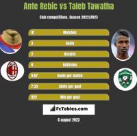 Ante Rebic vs Taleb Tawatha h2h player stats