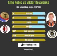 Ante Rebic vs Viktor Kovalenko h2h player stats