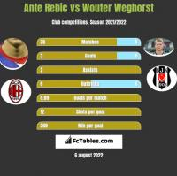 Ante Rebic vs Wouter Weghorst h2h player stats