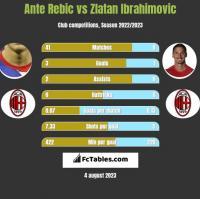 Ante Rebic vs Zlatan Ibrahimovic h2h player stats
