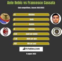 Ante Rebic vs Francesco Cassata h2h player stats