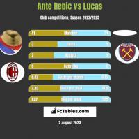 Ante Rebic vs Lucas h2h player stats