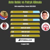 Ante Rebic vs Patryk Klimala h2h player stats