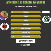 Ante Rebic vs Hendrik Weydandt h2h player stats