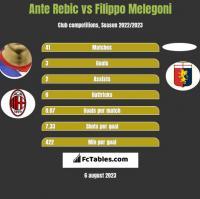 Ante Rebic vs Filippo Melegoni h2h player stats