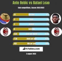 Ante Rebic vs Rafael Leao h2h player stats