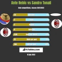 Ante Rebic vs Sandro Tonali h2h player stats