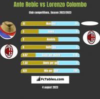 Ante Rebic vs Lorenzo Colombo h2h player stats