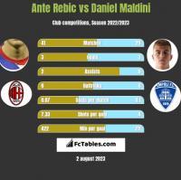 Ante Rebic vs Daniel Maldini h2h player stats
