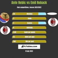Ante Rebic vs Emil Roback h2h player stats