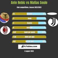 Ante Rebic vs Matias Soule h2h player stats