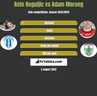 Ante Roguljic vs Adam Morong h2h player stats