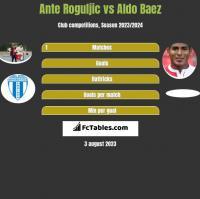 Ante Roguljic vs Aldo Baez h2h player stats