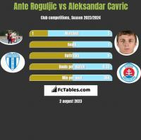 Ante Roguljic vs Aleksandar Cavric h2h player stats