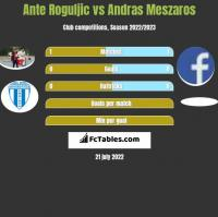 Ante Roguljic vs Andras Meszaros h2h player stats