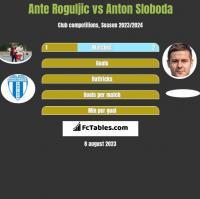 Ante Roguljic vs Anton Sloboda h2h player stats