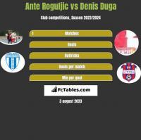 Ante Roguljic vs Denis Duga h2h player stats