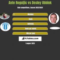 Ante Roguljic vs Desley Ubbink h2h player stats