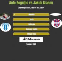 Ante Roguljic vs Jakub Brasen h2h player stats